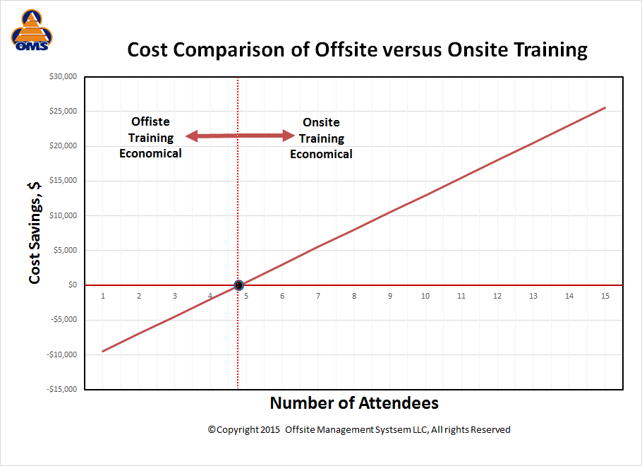 Offsite-Vs-Onsite-Training-Costs