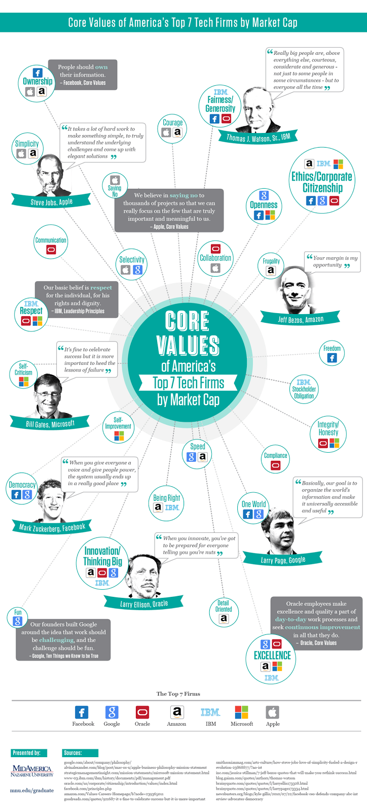 values infographic
